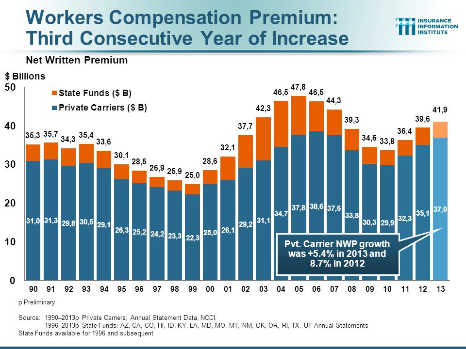 Workers Compensation Combined Ratio: 1994–2014E Workers Comp Results Began to Improve in 2012.