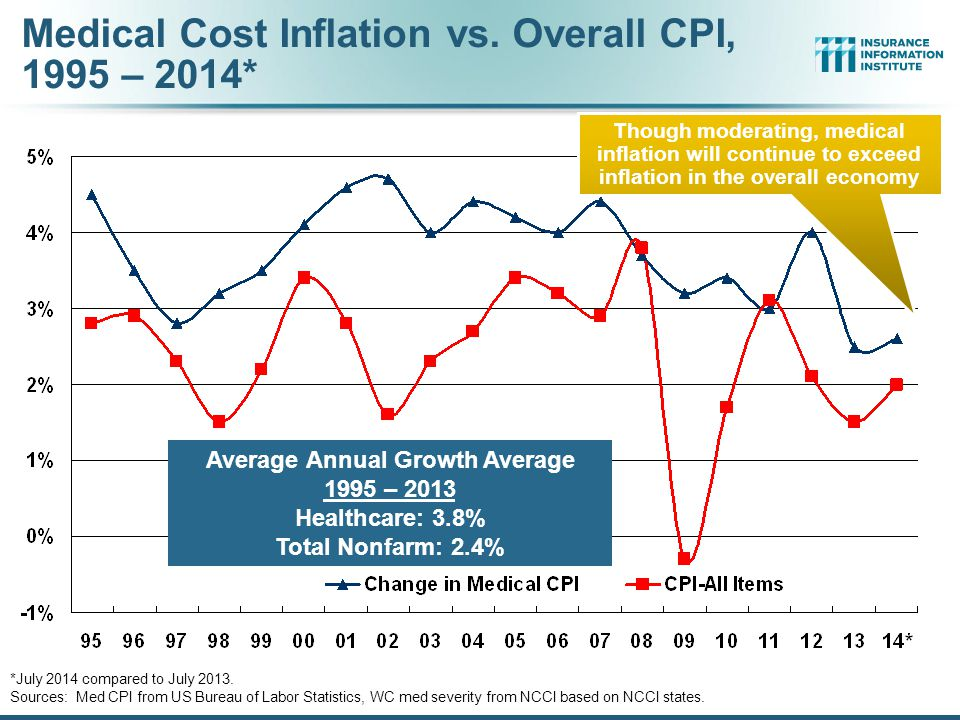 WC Medical Severity Generally Outpaces the Medical CPI Rate Sources: Med CPI from US Bureau of Labor Statistics, WC med severity from NCCI based on NCCI states.