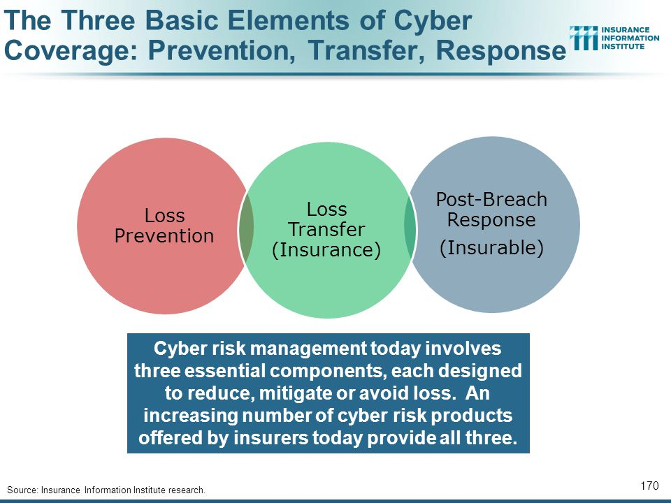 12/01/09 - 9pmeSlide – P6466 – The Financial Crisis and the Future of the P/C Data/Privacy Breach: Many Potential Costs Can Be Insured Source: Zurich Insurance; Insurance Information Institute Data Breach Event Costs of notifying affecting individuals Defense and settlement costs Lost customers and damaged reputation Cyber extortion payments Business Income Loss Regulatory fines at home & abroad Costs of notifying regulatory authorities Forensic costs to discover cause 169