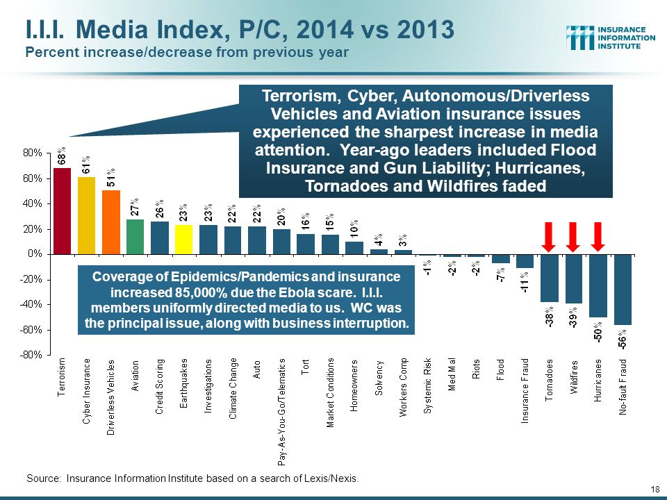 17 Top Insurance Issues: What's Hot, What's Not No Dominant Even in 2014, but Some Key Commercial Lines Issues Spiked Terrorism, TRIA & Cyber 12/01/09 - 9pm 17