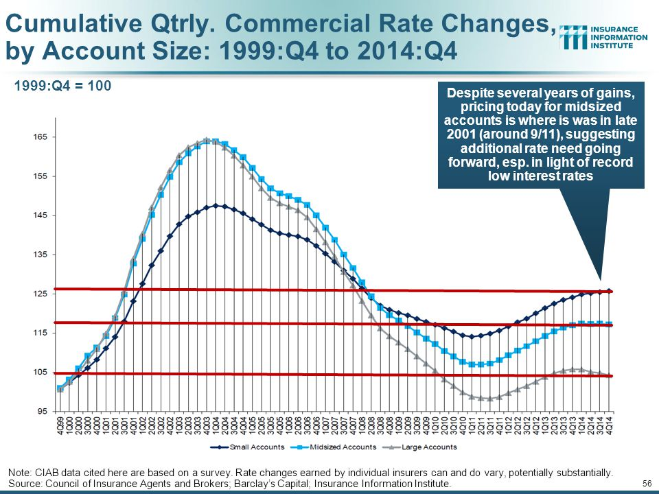 12/01/09 - 9pm 55 Change in Commercial Rate Renewals, by Account Size: 1999:Q4 to 2014:Q4 Source: Council of Insurance Agents and Brokers; Barclay's Capital; Insurance Information Institute.
