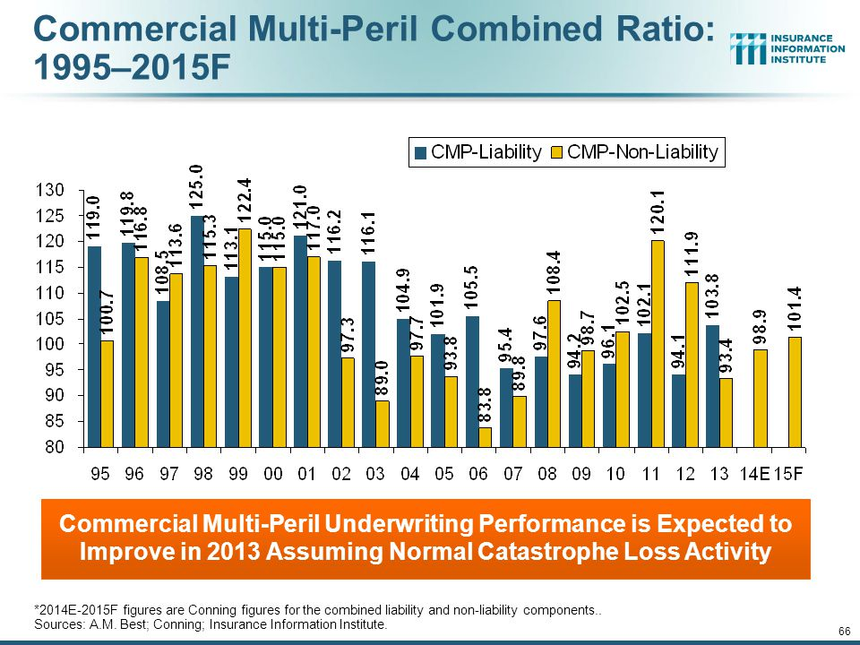 General Liability Combined Ratio: 2005–2015F Commercial General Liability Underwriting Performance Has Been Volatile in Recent Years Source: Conning Research and Consulting.