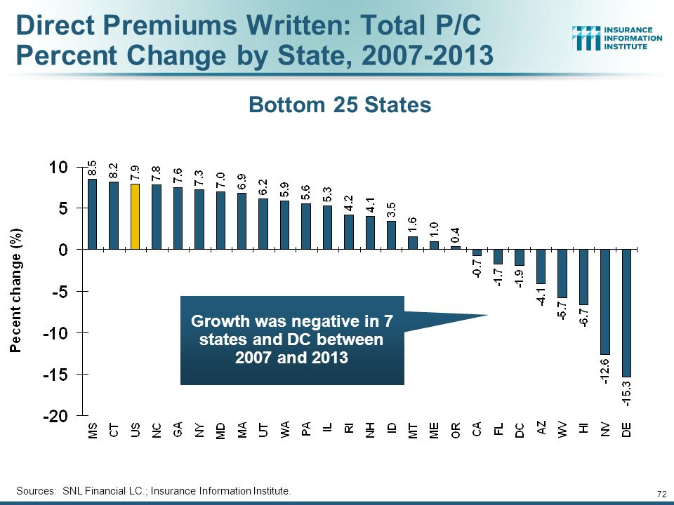 71 Direct Premiums Written: Total P/C Percent Change by State, 2007-2013 Sources: SNL Financial LC.; Insurance Information Institute.