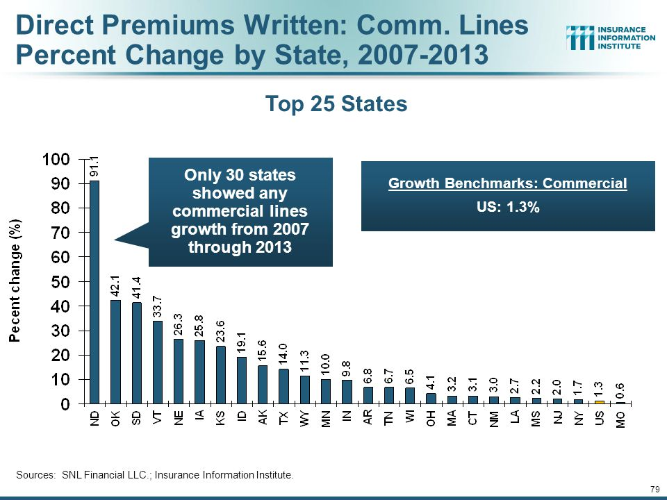 78 Direct Premiums Written: Homeowners Percent Change by State, 2007-2013 Bottom 25 States Sources: SNL Financial LLC.; Insurance Information Institute.