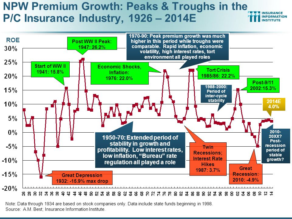 12/01/09 - 9pmeSlide – P6466 – The Financial Crisis and the Future of the P/C 69 Net Premium Growth: Annual Change, 1971—2016F (Percent) 1975-781984-872000-03 *Actual figure based on data through Q3 2014.