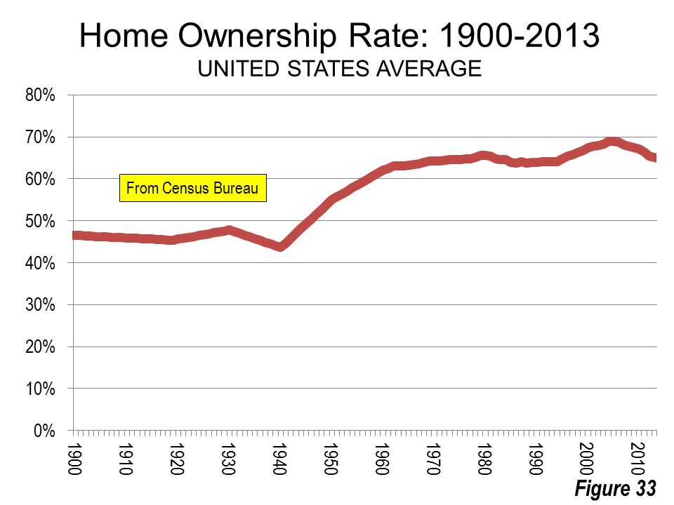 From Census Bureau Home Ownership Rate: 1900-2013 UNITED STATES AVERAGE Figure 33