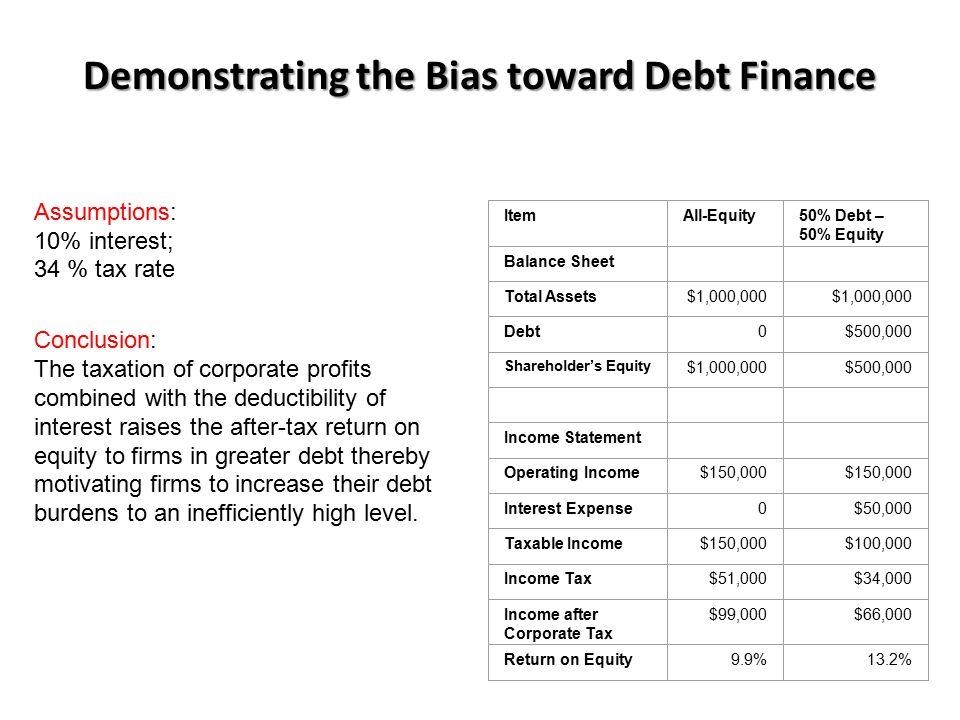 Demonstrating the Bias toward Debt Finance ItemAll-Equity50% Debt – 50% Equity Balance Sheet Total Assets$1,000,000 Debt0$500,000 Shareholder's Equity