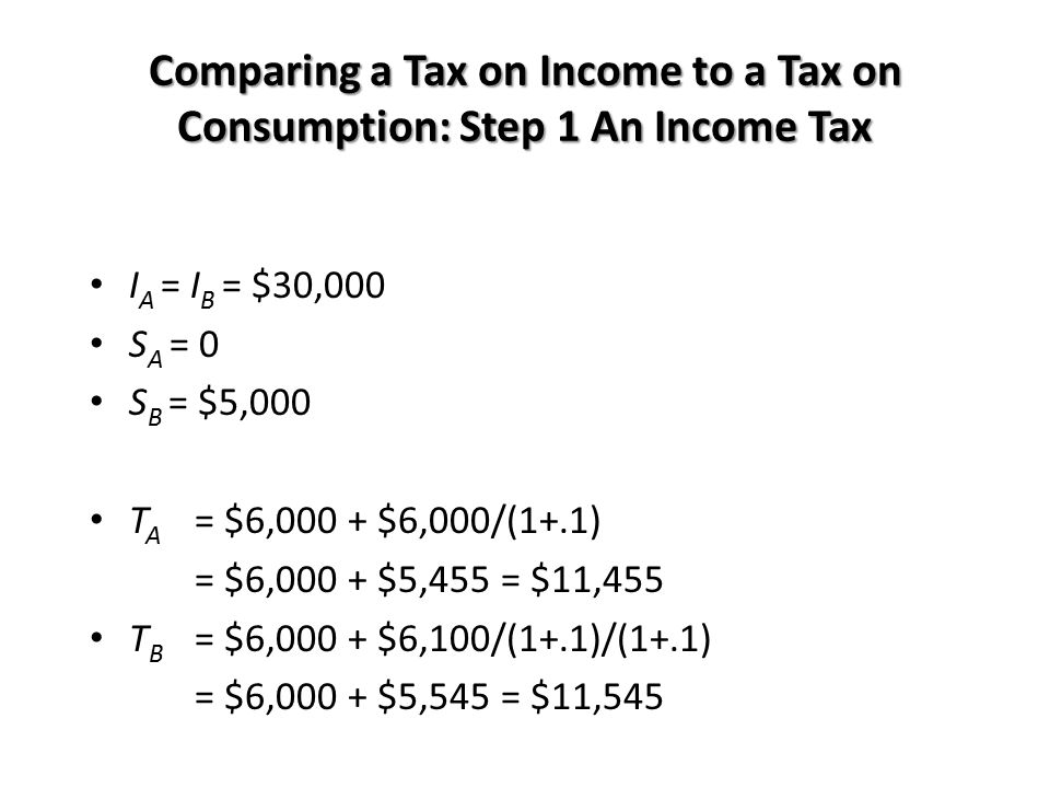 Comparing a Tax on Income to a Tax on Consumption: Step 1 An Income Tax I A = I B = $30,000 S A = 0 S B = $5,000 T A = $6,000 + $6,000/(1+.1) = $6,000