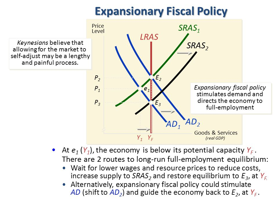 AD 1 At e 1 (Y 1 ), the economy is below its potential capacity Y F. There are 2 routes to long-run full-employment equilibrium: Expansionary Fiscal P