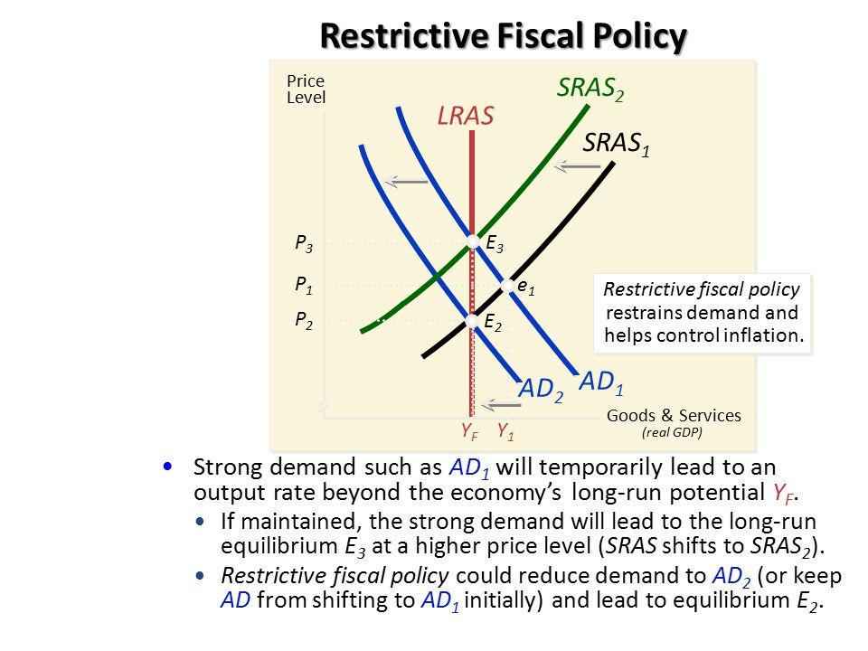 AD 1 Strong demand such as AD 1 will temporarily lead to an output rate beyond the economy's long-run potential Y F. Restrictive Fiscal Policy Price L