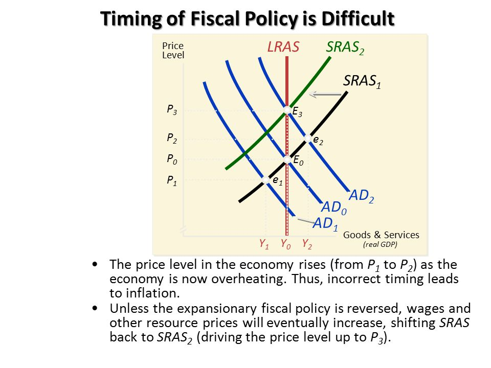 AD 1 AD 0 The price level in the economy rises (from P 1 to P 2 ) as the economy is now overheating. Thus, incorrect timing leads to inflation. Price