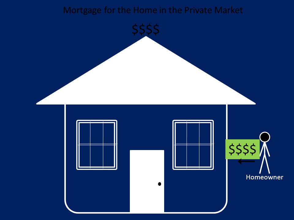 $$$$ Mortgage for the Home in the Private Market Homeowner