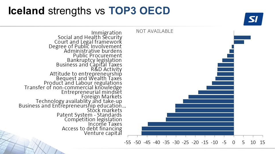 Iceland strengths vs TOP3 OECD NOT AVAILABLE