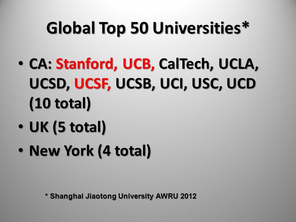 Global Top 50 Universities* CA: Stanford, UCB, CalTech, UCLA, UCSD, UCSF, UCSB, UCI, USC, UCD (10 total) CA: Stanford, UCB, CalTech, UCLA, UCSD, UCSF,