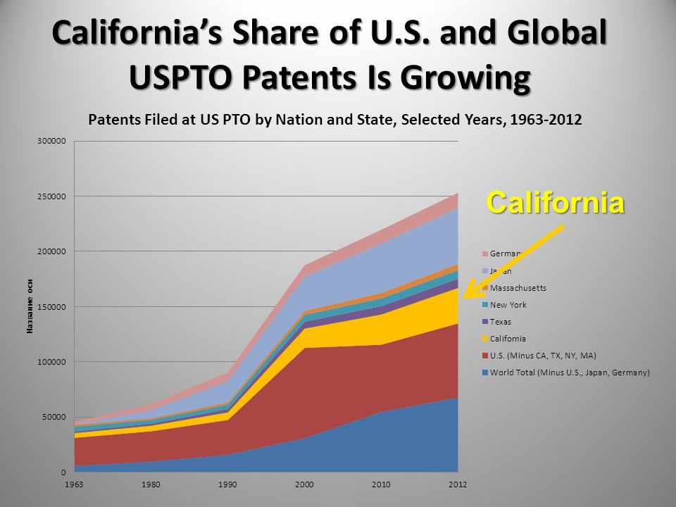 California's Share of U.S. and Global USPTO Patents Is Growing