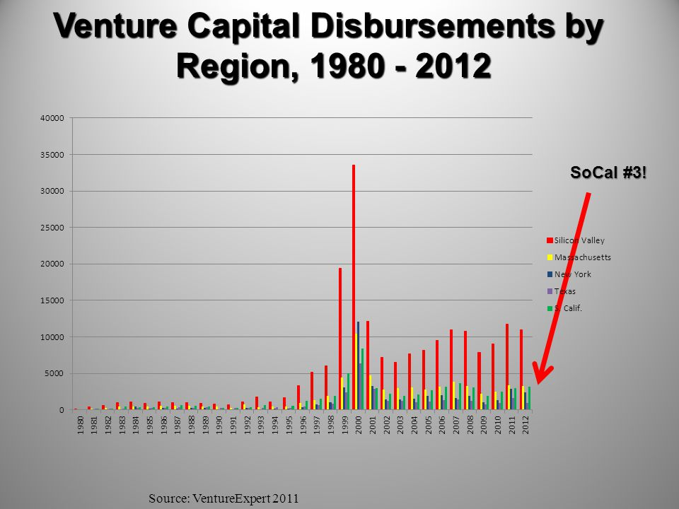 Venture Capital Disbursements by Region, 1980 - 2012 Source: VentureExpert 2011 SoCal #3!