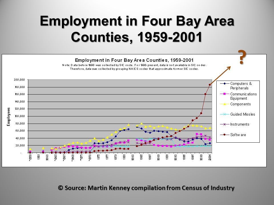 Employment in Four Bay Area Counties, 1959-2001 .