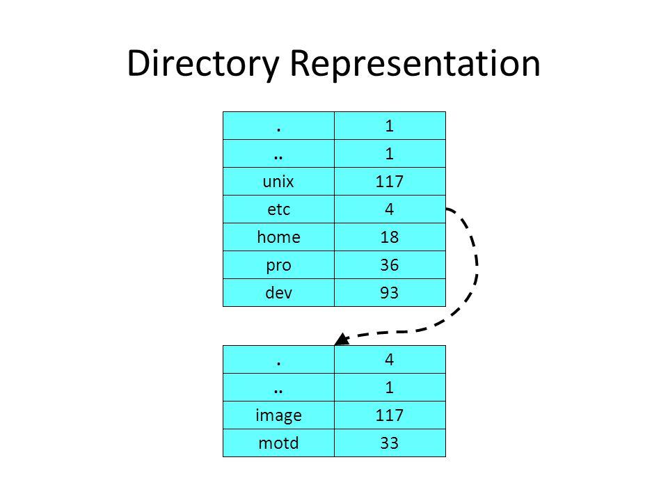 Directory Representation unix117 etc4 home18 pro36 dev93.4..1 image117 motd33.1..1