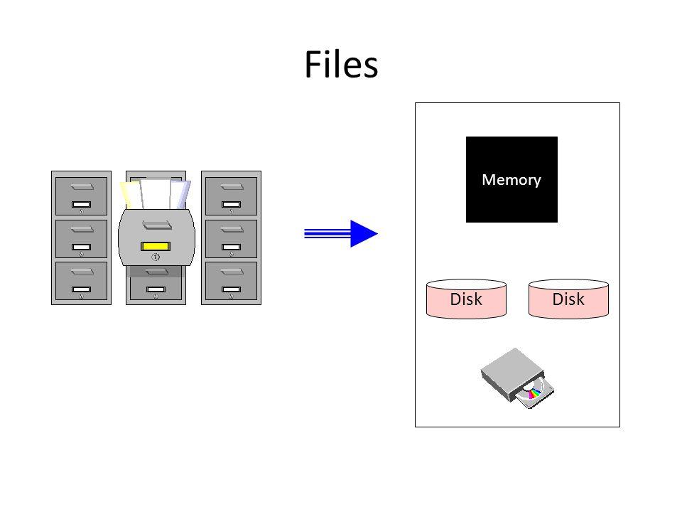 Files Memory Disk