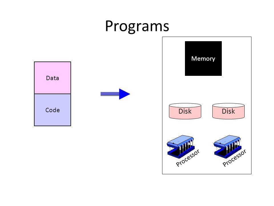 Programs Data Code Memory Processor Disk Processor
