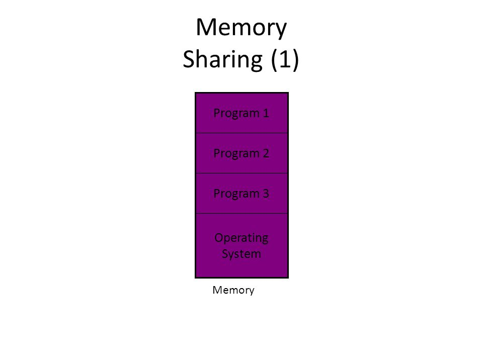 Memory Sharing (1) Memory Program 1 Program 2 Program 3 Operating System
