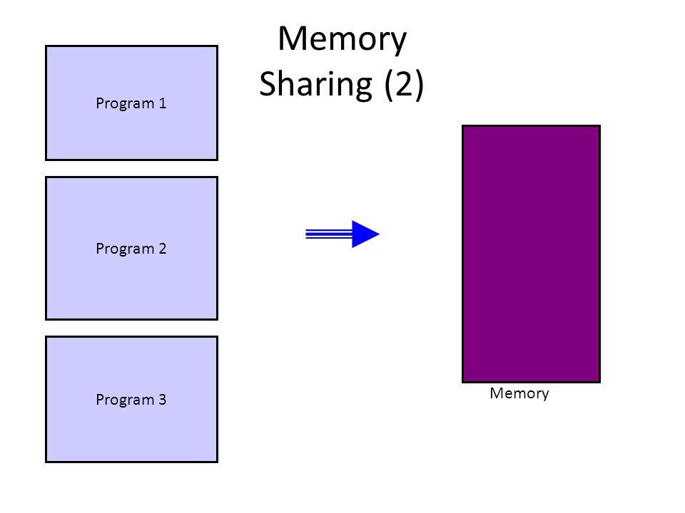 Memory Sharing (2) Program 1 Program 2 Program 3 Memory