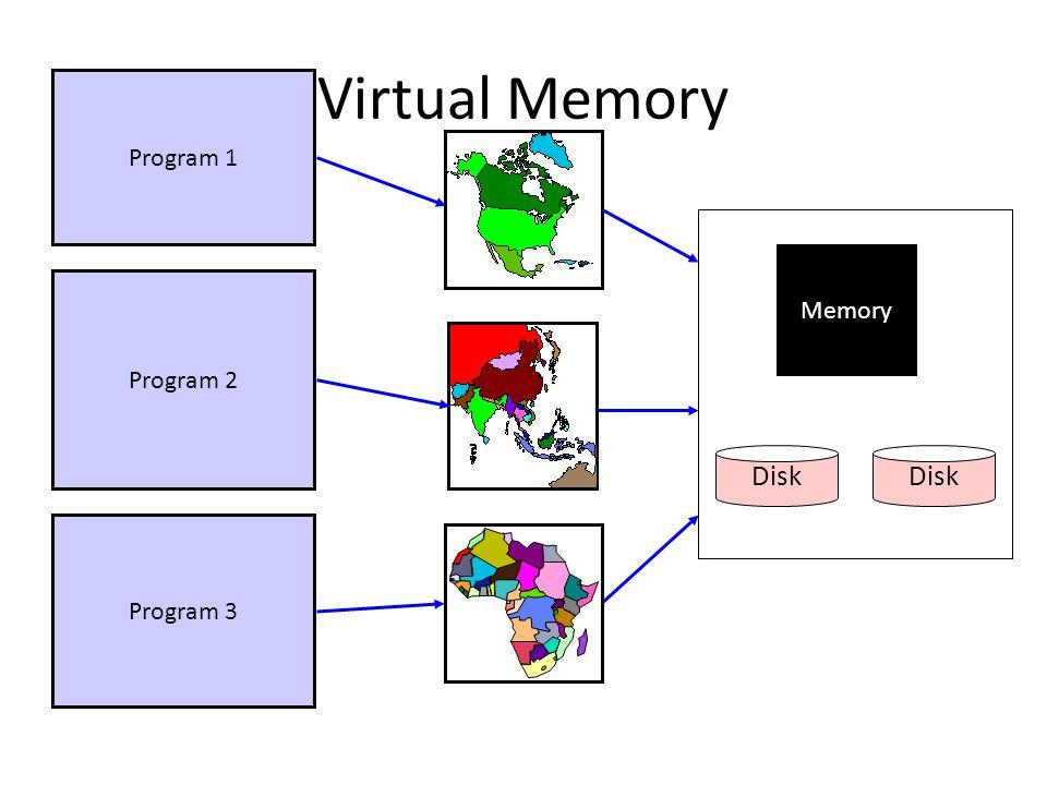 Virtual Memory Program 1 Program 2 Program 3 Memory Disk