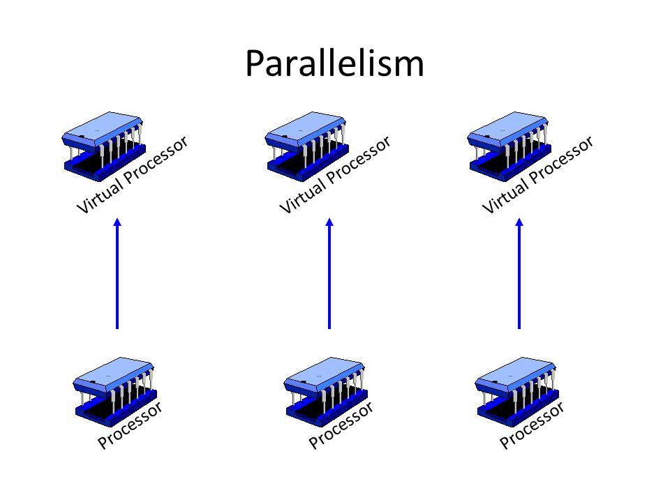 Parallelism Processor Virtual Processor Processor