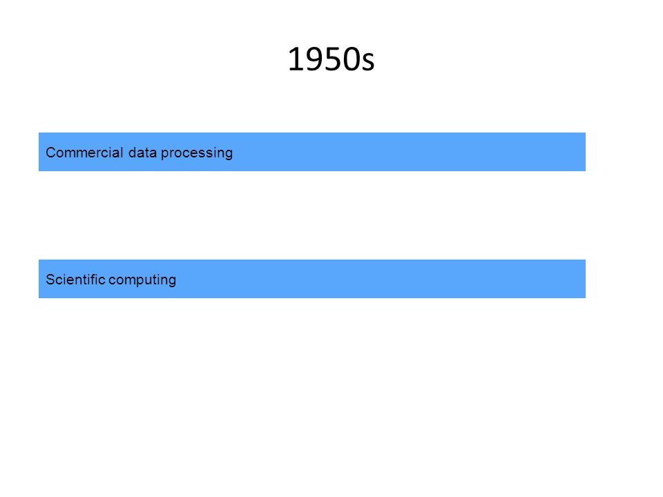 1950s Commercial data processing Scientific computing