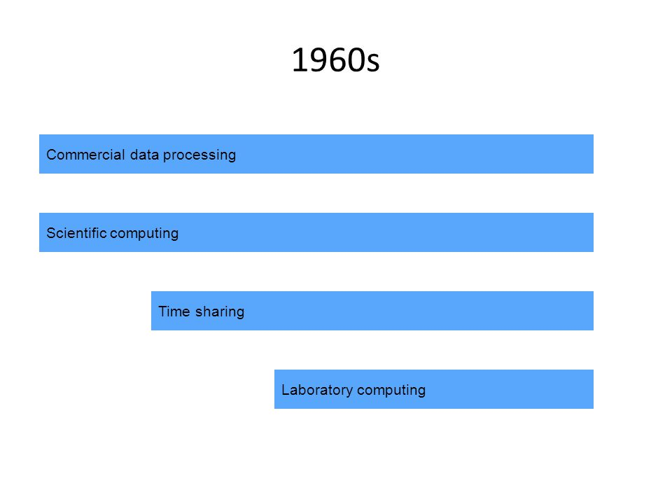 1960s Commercial data processing Scientific computing Time sharing Laboratory computing