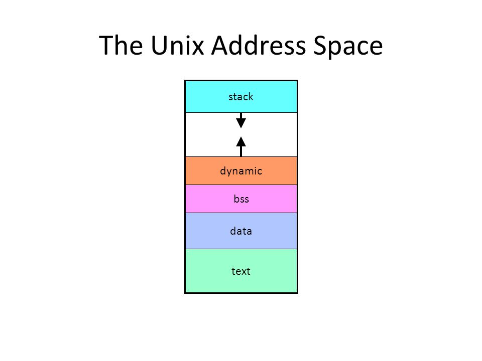 The Unix Address Space text data bss dynamic stack