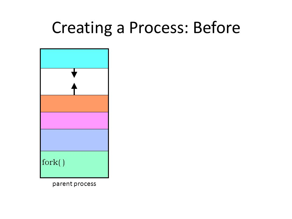 Creating a Process: Before fork( ) parent process