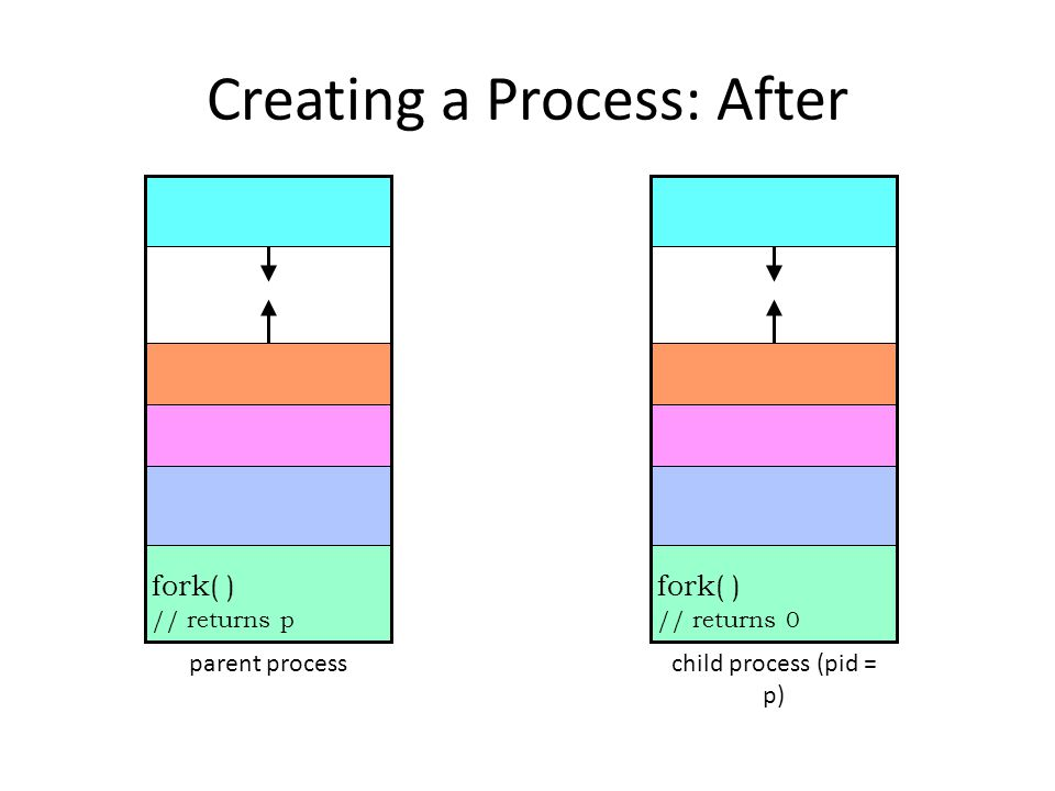 Creating a Process: After fork( ) // returns p parent process fork( ) // returns 0 child process (pid = p)