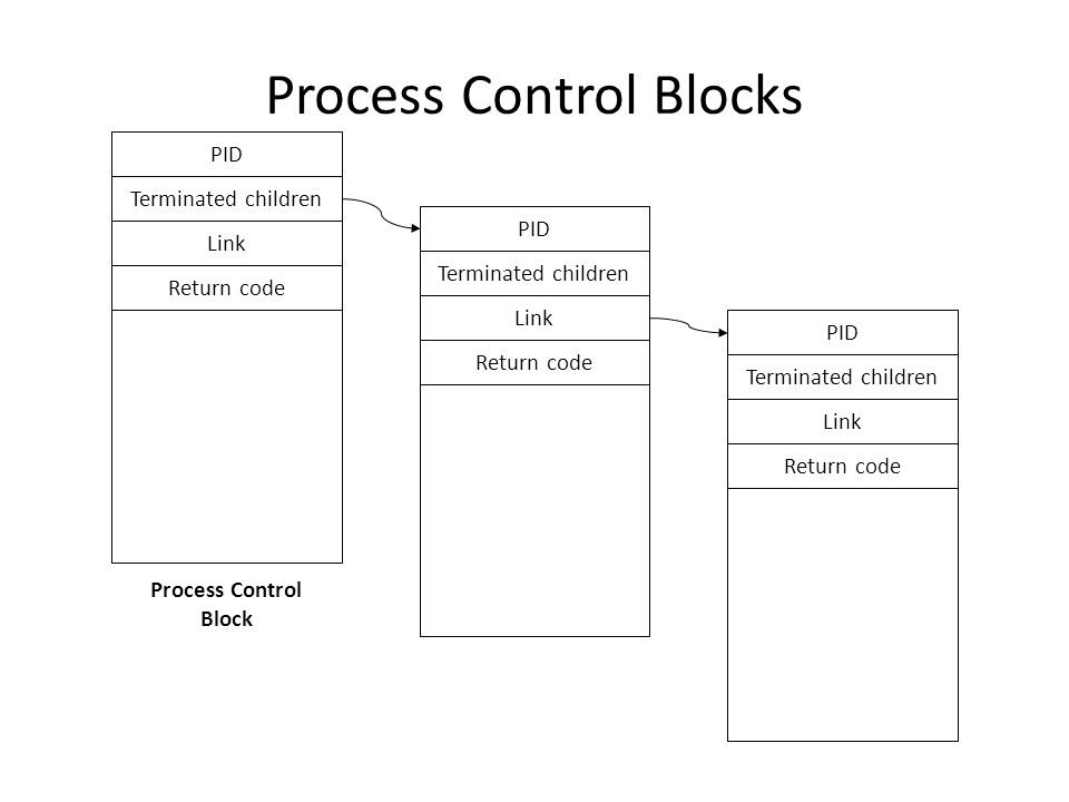 Process Control Blocks PID Terminated children Link Return code Process Control Block PID Terminated children Link Return code PID Terminated children Link Return code