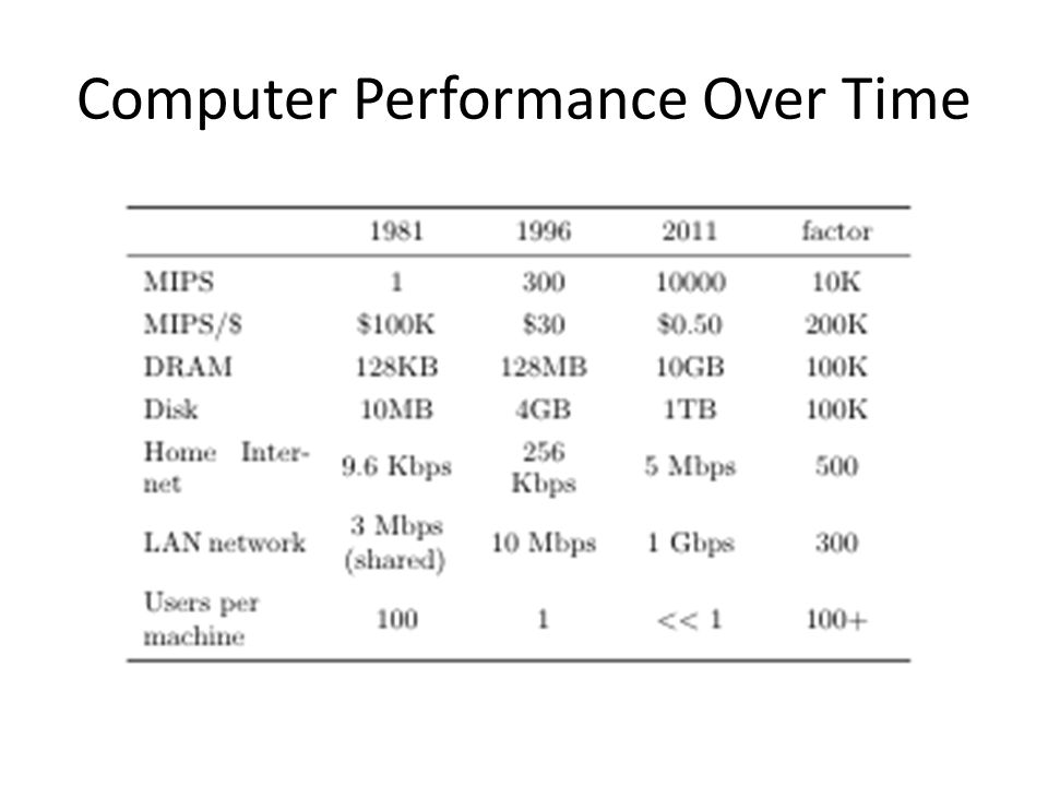 Computer Performance Over Time