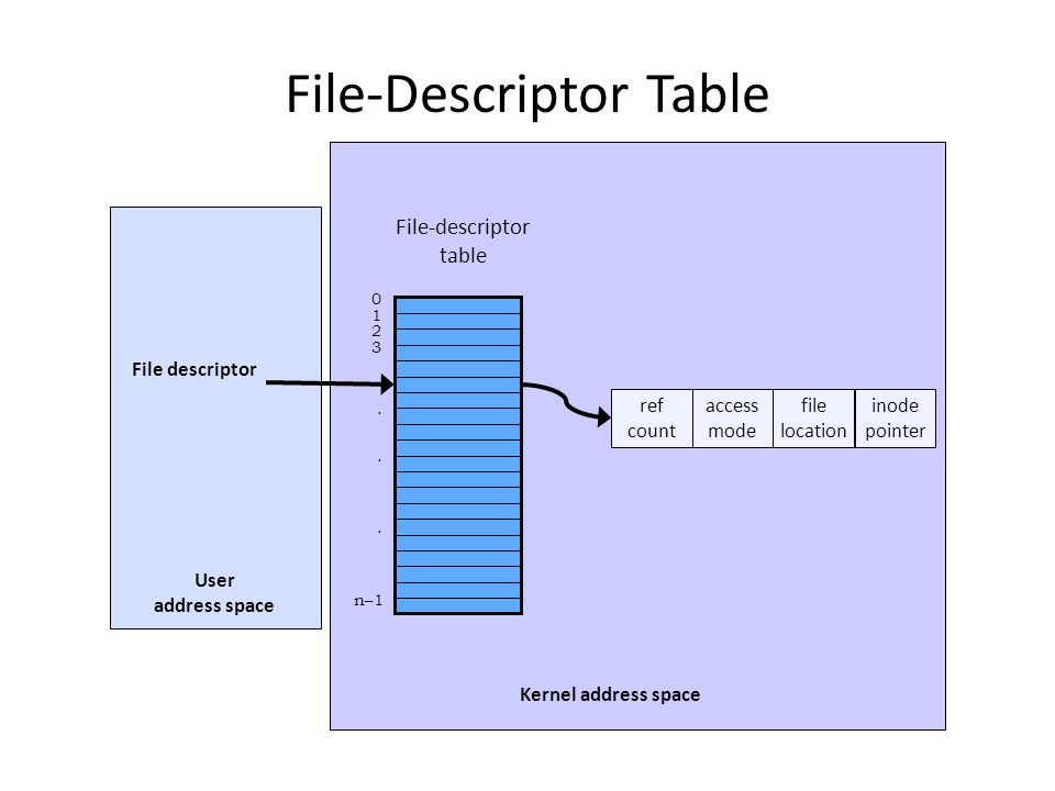 File-Descriptor Table 0 1 2 3...