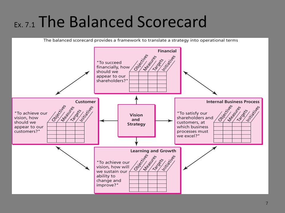 Ex. 7.1 The Balanced Scorecard 7