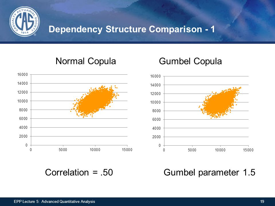 Dependency Structure Comparison - 1 19EPP Lecture 5: Advanced Quantitative Analysis Normal Copula Gumbel Copula Correlation =.50 Gumbel parameter 1.5