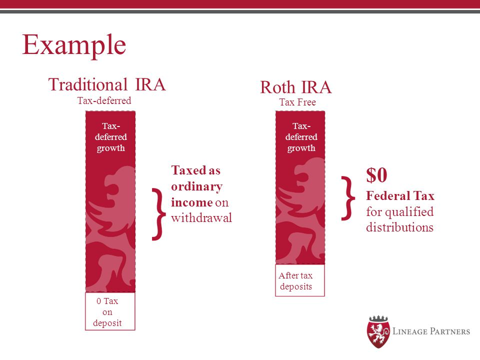 Example Traditional IRA Tax-deferred Roth IRA Tax Free Taxed as ordinary income on withdrawal $0 Federal Tax for qualified distributions Tax- deferred
