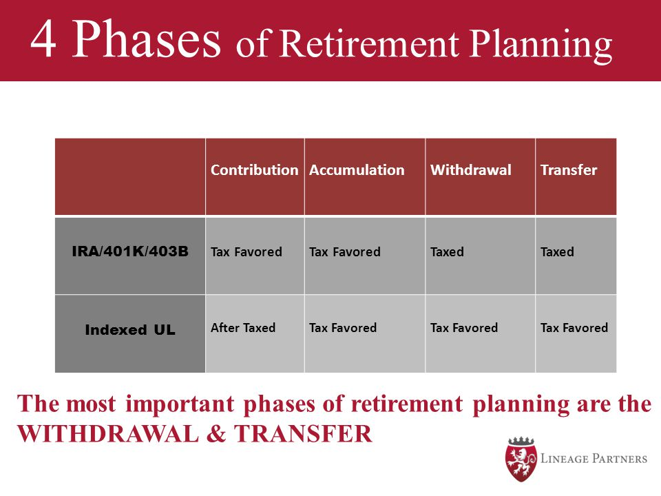 The time to SAVE is NOW!!! 4 Phases of Retirement Planning The most important phases of retirement planning are the WITHDRAWAL & TRANSFER Contribution