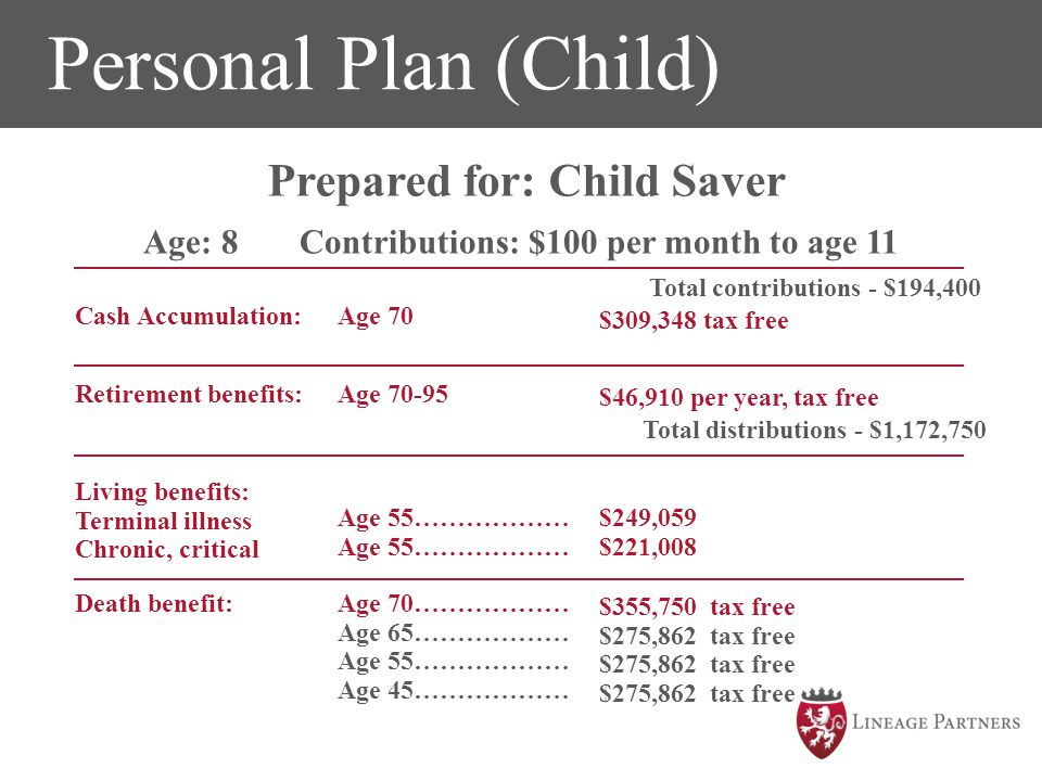 The time to SAVE is NOW!!! Personal Plan (Child) The time to SAVE is NOW!!! Age: 8 Contributions: $100 per month to age 11 Total contributions - $194,
