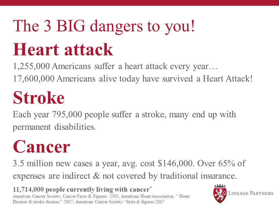 The 3 BIG dangers to you! Heart attack 1,255,000 Americans suffer a heart attack every year… 17,600,000 Americans alive today have survived a Heart At