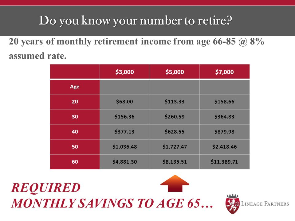 Do you know your number to retire? 20 years of monthly retirement income from age 66-85 @ 8% assumed rate. $3,000$5,000$7,000 Age 20$68.00$113.33$158.
