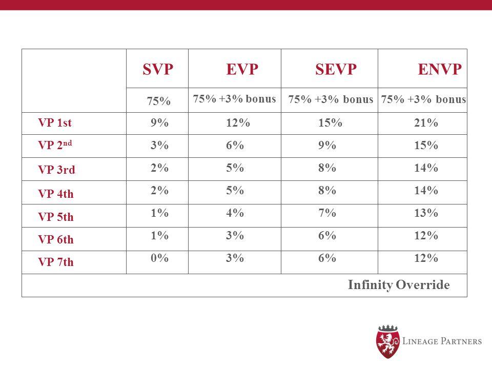 VP 1st VP 2 nd VP 3rd VP 4th VP 5th VP 6th VP 7th SVP EVP SEVP ENVP 75% 75% +3% bonus 9% 3% 2% 1% 0% 75% +3% bonus 12% 6% 5% 4% 3% 15% 9% 8% 7% 6% 21% 15% 14% 13% 12% Infinity Override