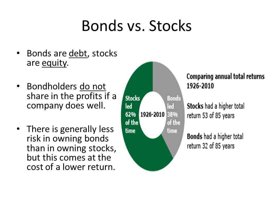 Bonds vs. Stocks Bonds are debt, stocks are equity. Bondholders do not share in the profits if a company does well. There is generally less risk in ow