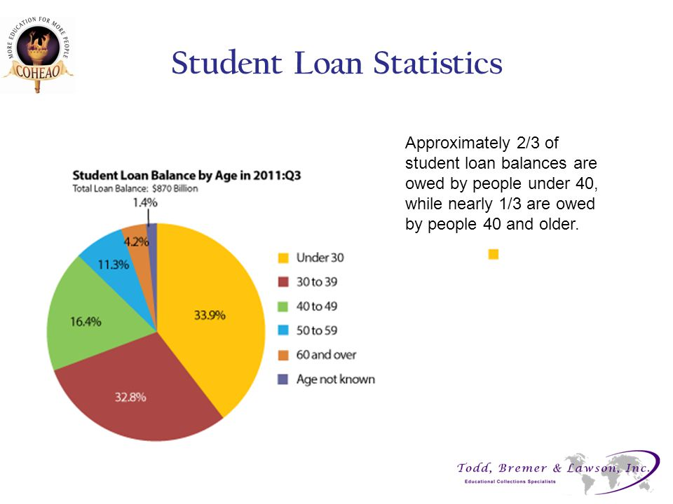 Student Loan Statistics Approximately 2/3 of student loan balances are owed by people under 40, while nearly 1/3 are owed by people 40 and older.