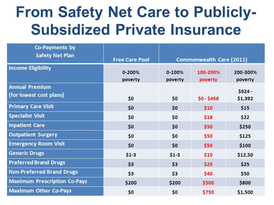 From Safety Net Care to Publicly- Subsidized Private Insurance Co-Payments by Safety Net Plan Free Care PoolCommonwealth Care (2011) Income Eligibility 0-200% poverty 0-100% poverty 100-200% poverty 200-300% poverty Annual Premium (for lowest cost plans) $0 $0 - $468 $924 - $1,392 Primary Care Visit $0 $10$15 Specialist Visit $0 $18$22 Inpatient Care $0 $50$250 Outpatient Surgery $0 $50$125 Emergency Room Visit $0 $50$100 Generic Drugs $1-3 $10$12.50 Preferred Brand Drugs $3 $20$25 Non-Preferred Brand Drugs $3 $40$50 Maximum Prescription Co-Pays $200 $500$800 Maximum Other Co-Pays $0 $750$1,500