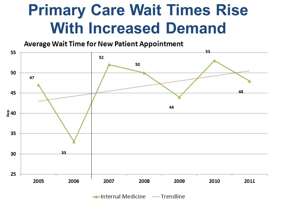 Primary Care Wait Times Rise With Increased Demand Average Wait Time for New Patient Appointment