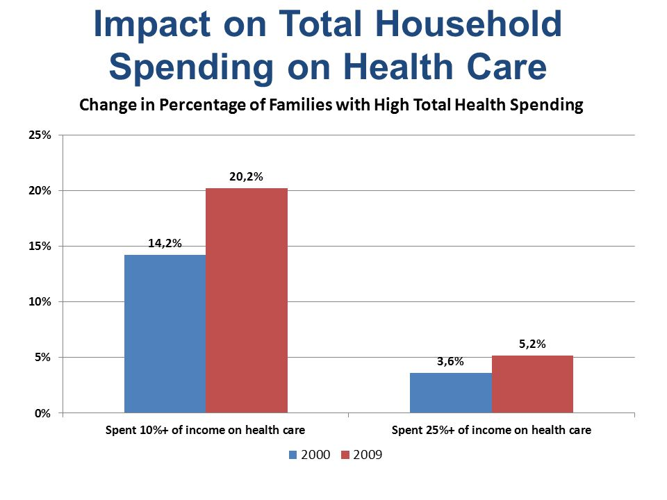 Impact on Total Household Spending on Health Care Change in Percentage of Families with High Total Health Spending