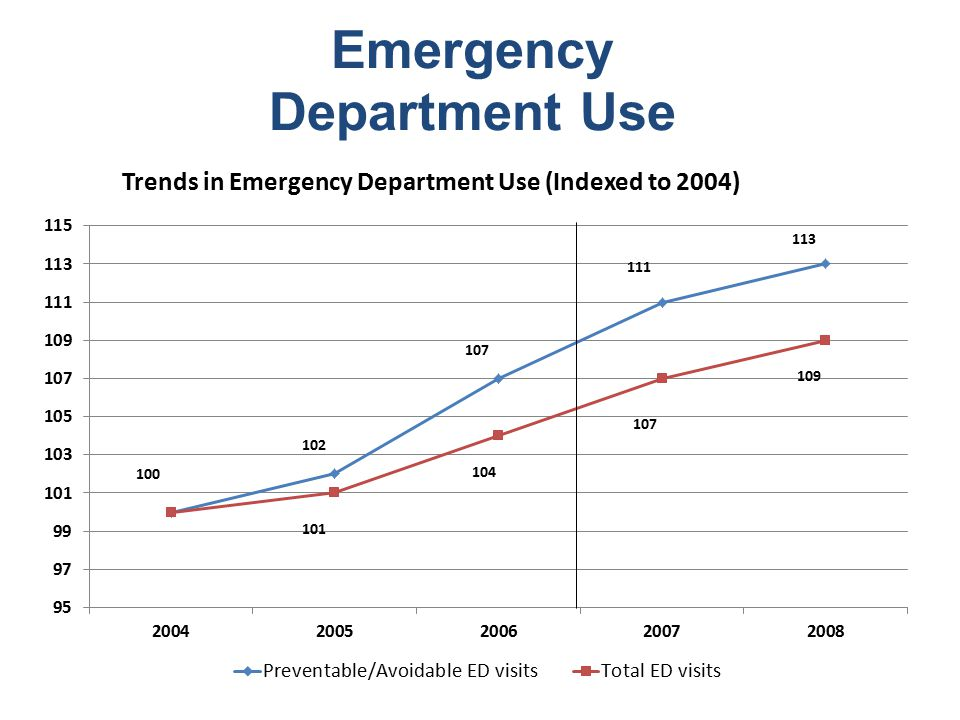 Emergency Department Use Trends in Emergency Department Use (Indexed to 2004)